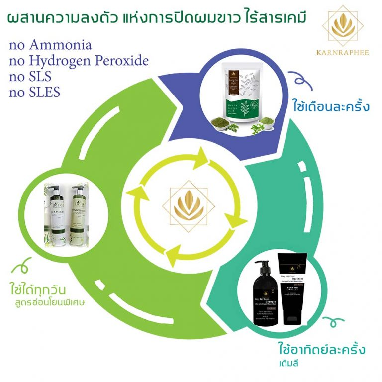 3 Products Combination